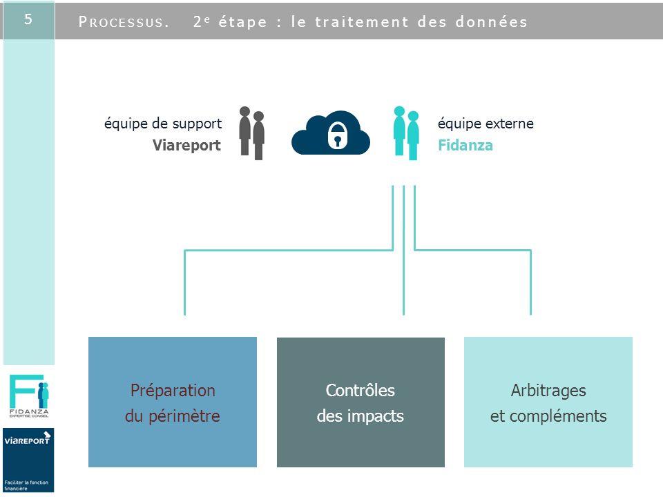 5 Contrôles des impacts Arbitrages et compléments Préparation du périmètre équipe de support Viareport équipe externe Fidanza P ROCESSUS. 2 e étape :