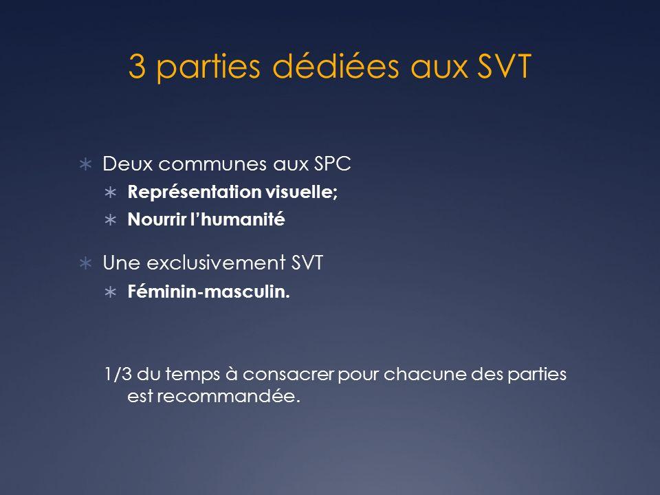 3 parties dédiées aux SVT Deux communes aux SPC Représentation visuelle; Nourrir lhumanité Une exclusivement SVT Féminin-masculin. 1/3 du temps à cons