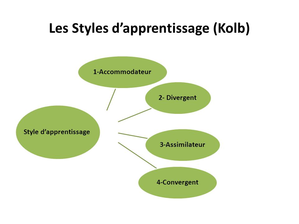 Les Styles dapprentissage (Kolb) 1-Accommodateur2- Divergent3-Assimilateur4-Convergent Style dapprentissage