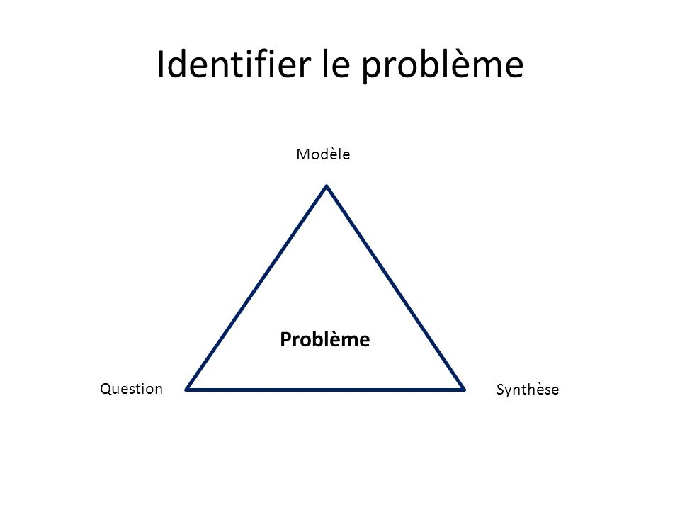 Identifier le problème Problème Modèle Question Synthèse