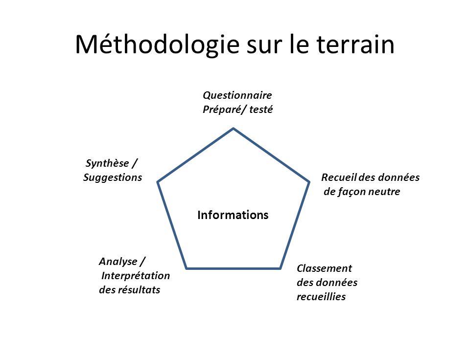 Méthodologie sur le terrain Informations Questionnaire Préparé/ testé Recueil des données de façon neutre Classement des données recueillies Analyse /
