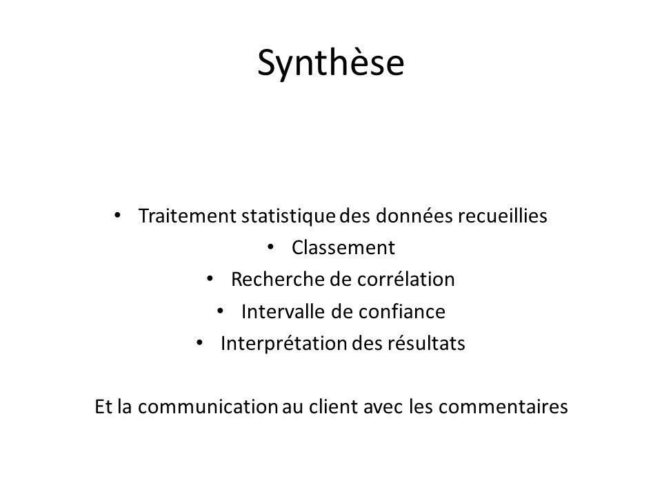 Synthèse Traitement statistique des données recueillies Classement Recherche de corrélation Intervalle de confiance Interprétation des résultats Et la