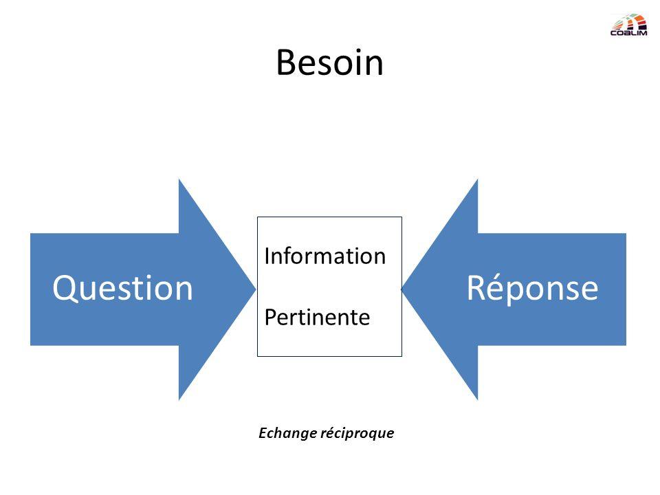 Besoin QuestionRéponse Information Pertinente Echange réciproque