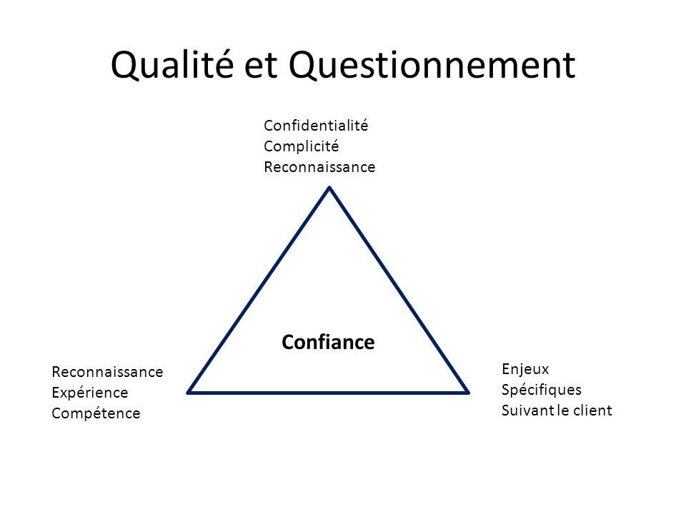 Qualité et Questionnement Confiance Confidentialité Complicité Reconnaissance Expérience Compétence Enjeux Spécifiques Suivant le client