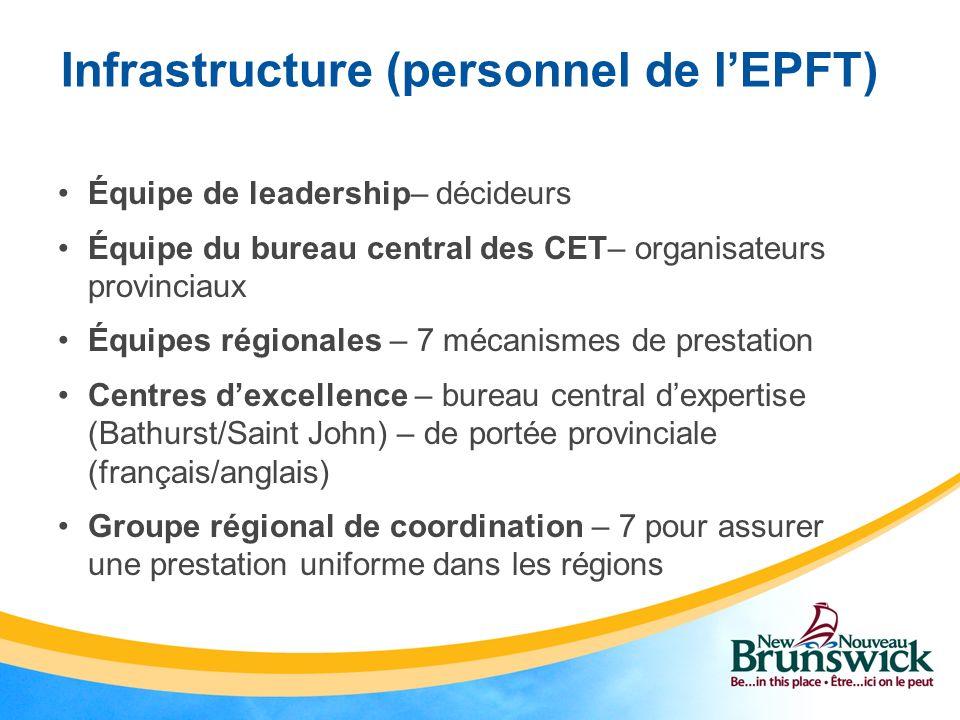 Infrastructure (personnel de lEPFT) Équipe de leadership– décideurs Équipe du bureau central des CET– organisateurs provinciaux Équipes régionales – 7
