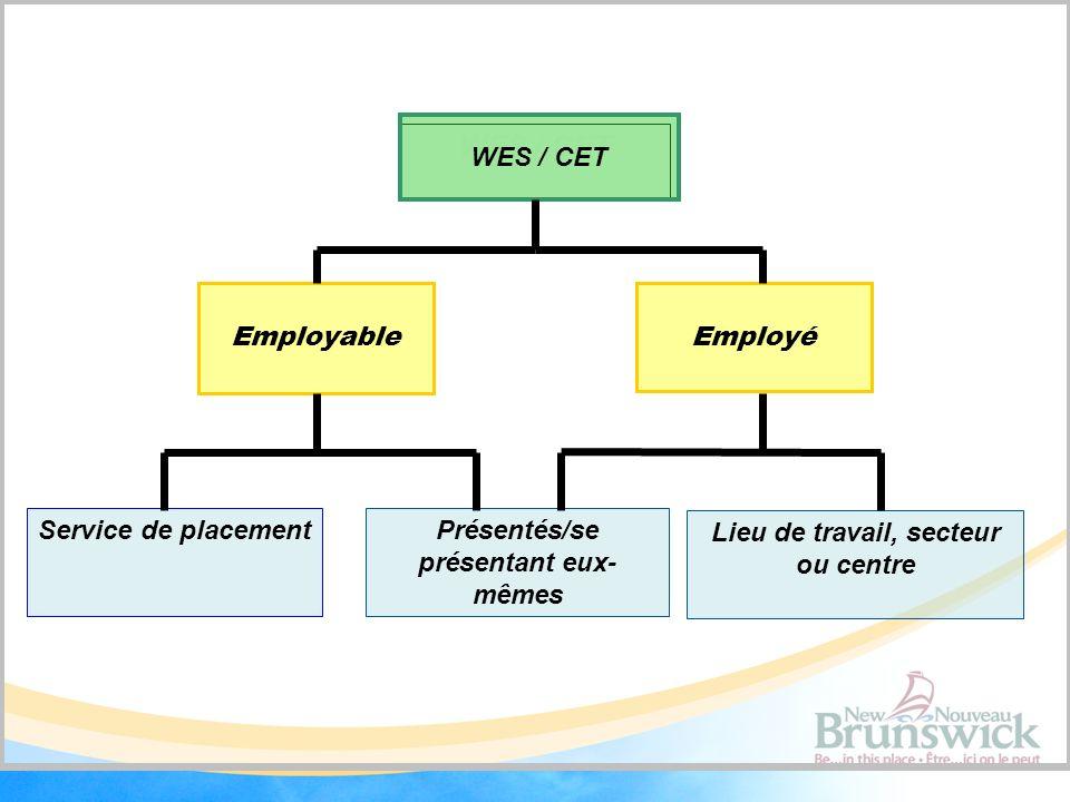 WES / CET Service de placement Employé Employable Présentés/se présentant eux- mêmes Lieu de travail, secteur ou centre WES / CET