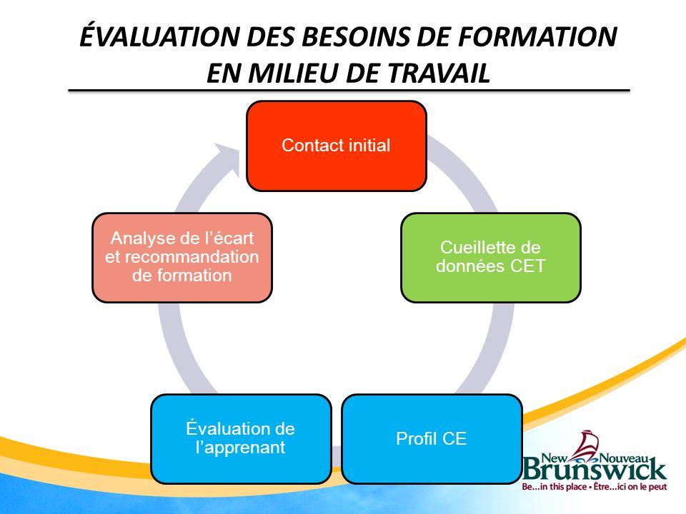 Contact initial Cueillette de données CET Profil CE Évaluation de lapprenant Analyse de lécart et recommandation de formation ÉVALUATION DES BESOINS D