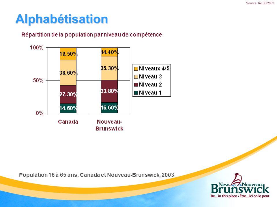 Alphabétisation Source: IALSS 2003 Répartition de la population par niveau de compétence Population 16 à 65 ans, Canada et Nouveau-Brunswick, 2003
