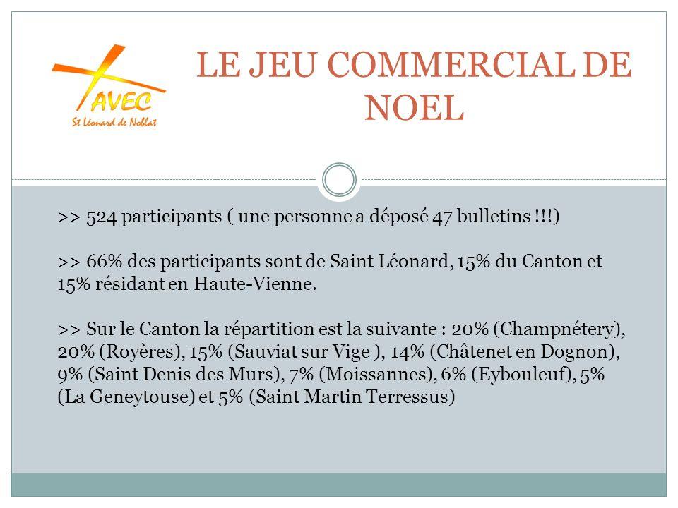 LE JEU COMMERCIAL DE NOEL >> 524 participants ( une personne a déposé 47 bulletins !!!) >> 66% des participants sont de Saint Léonard, 15% du Canton et 15% résidant en Haute-Vienne.