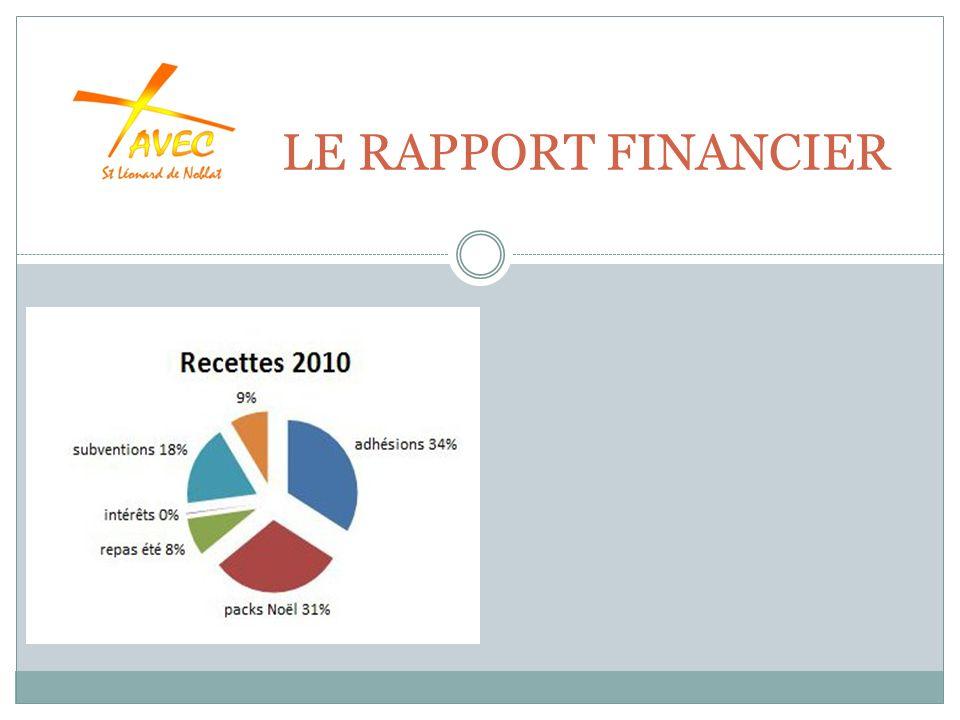 LE RAPPORT FINANCIER