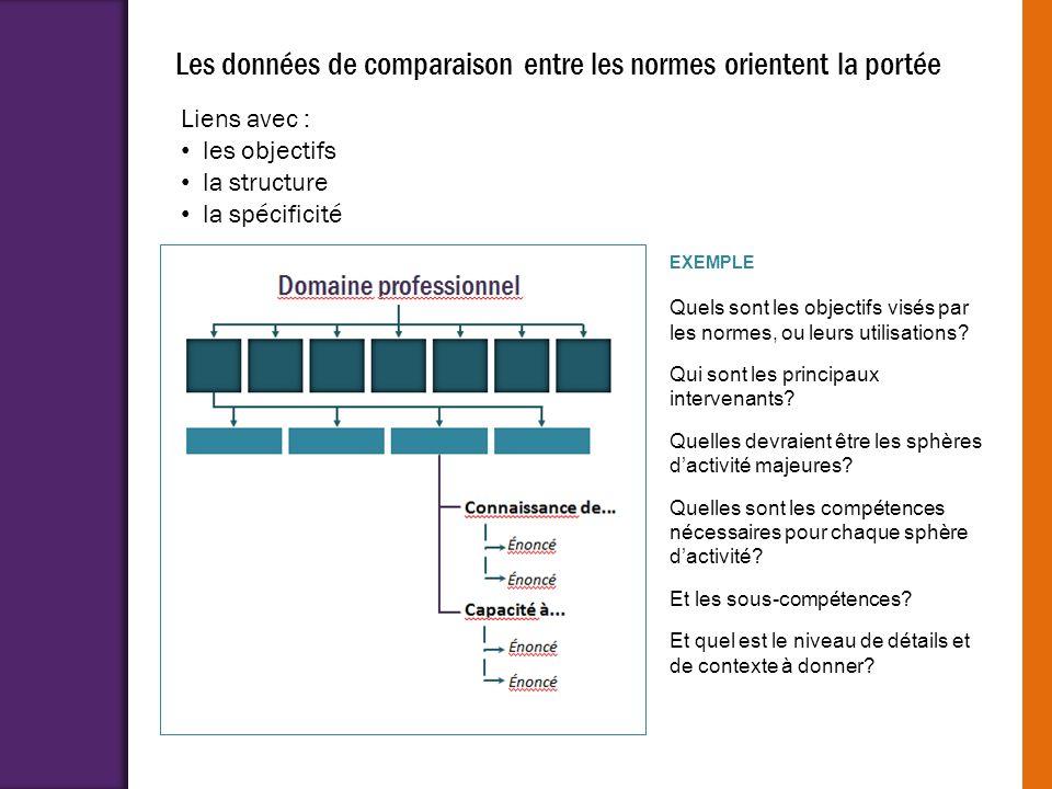 Les données de comparaison entre les normes orientent la portée EXEMPLE Quels sont les objectifs visés par les normes, ou leurs utilisations? Qui sont