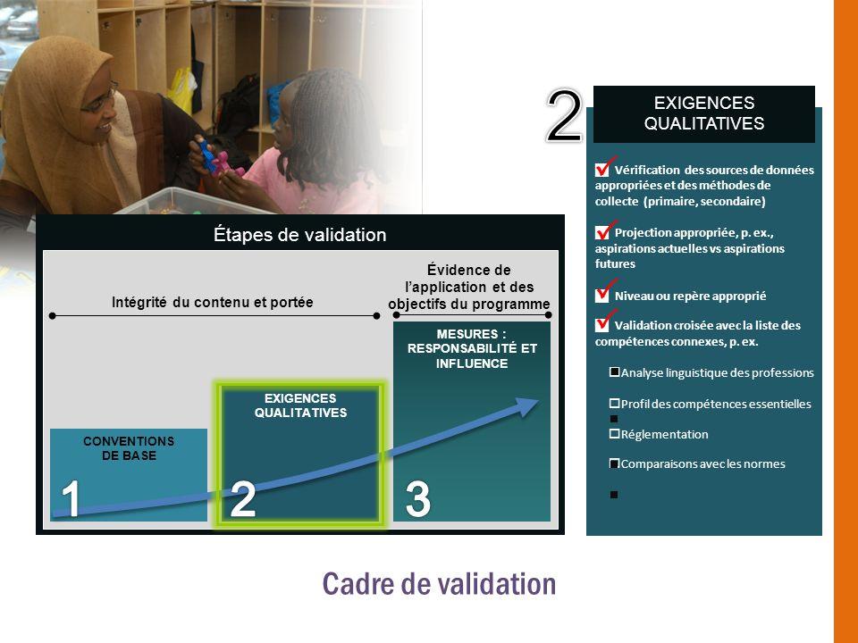 Étapes de validation CONVENTIONS DE BASE Intégrité du contenu et portée Évidence de lapplication et des objectifs du programme EXIGENCES QUALITATIVES