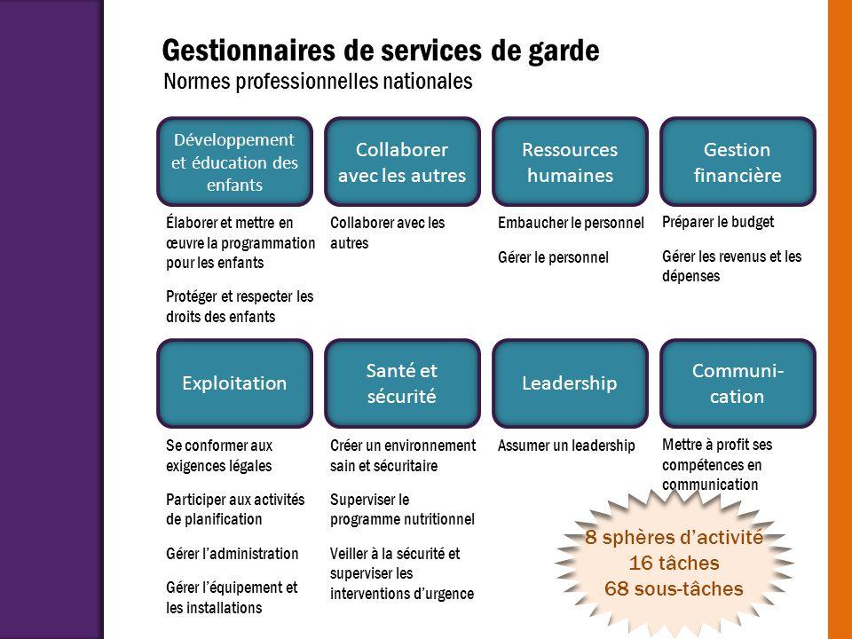 Gestionnaires de services de garde Développement et éducation des enfants Collaborer avec les autres Ressources humaines Gestion financière Exploitati