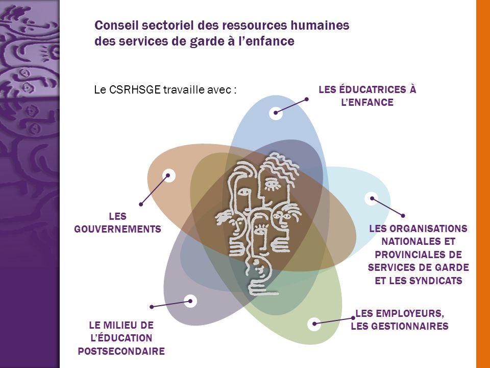 Conseil sectoriel des ressources humaines des services de garde à lenfance Le CSRHSGE travaille avec : LES ÉDUCATRICES À LENFANCE LES ORGANISATIONS NA