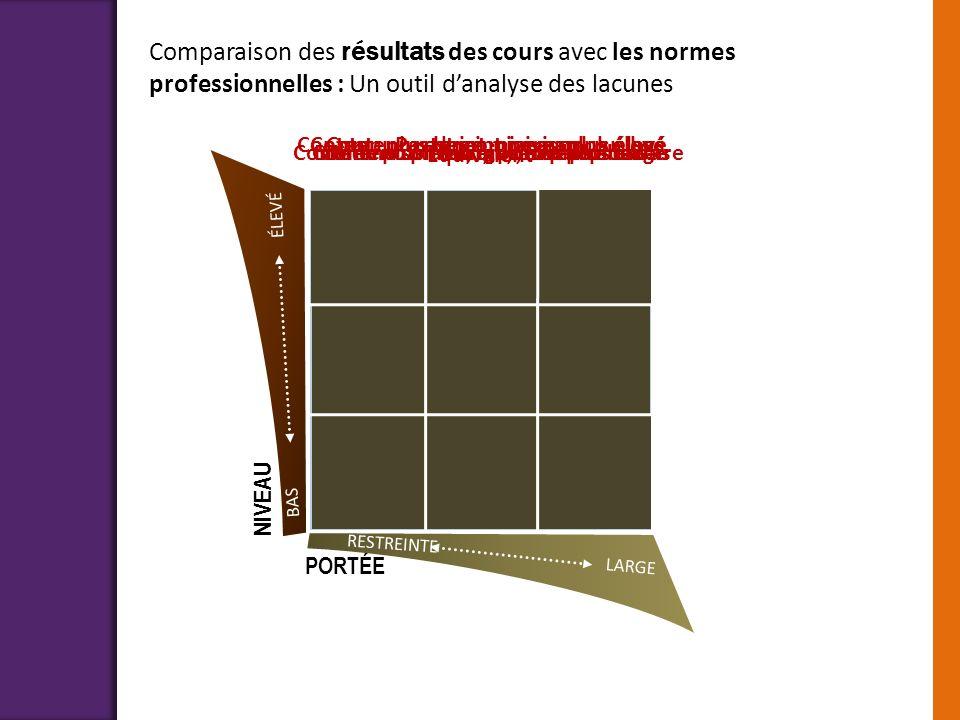 NIVEAU BAS ÉLEVÉ Comparaison des résultats des cours avec les normes professionnelles : Un outil danalyse des lacunes Équivalent Même contenu, niveau