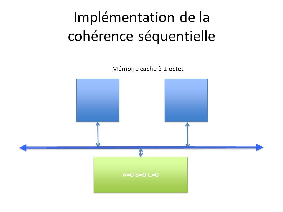 Implémentation de la cohérence séquentielle A=0 B=0 C=0 Mémoire cache à 1 octet