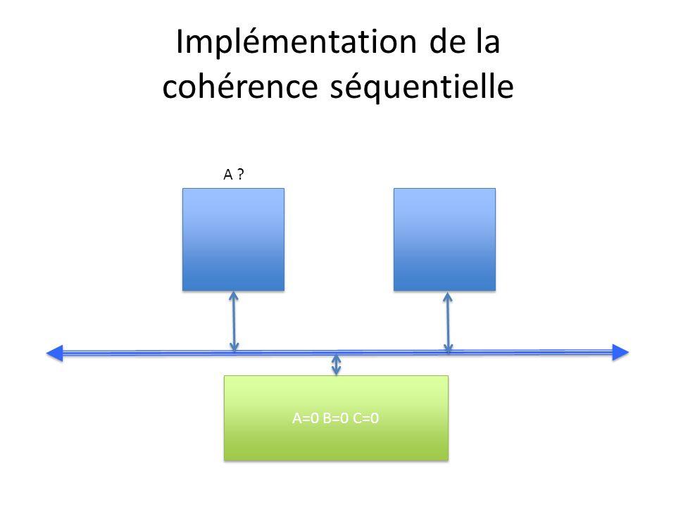 Implémentation de la cohérence séquentielle A=0 B=0 C=0 A ?