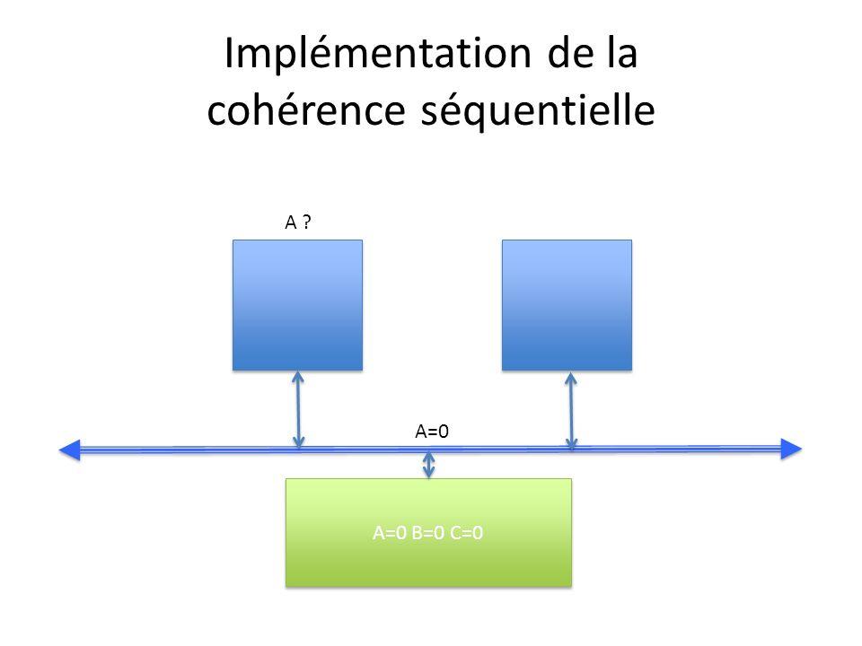 Implémentation de la cohérence séquentielle A=0 B=0 C=0 A ? A=0