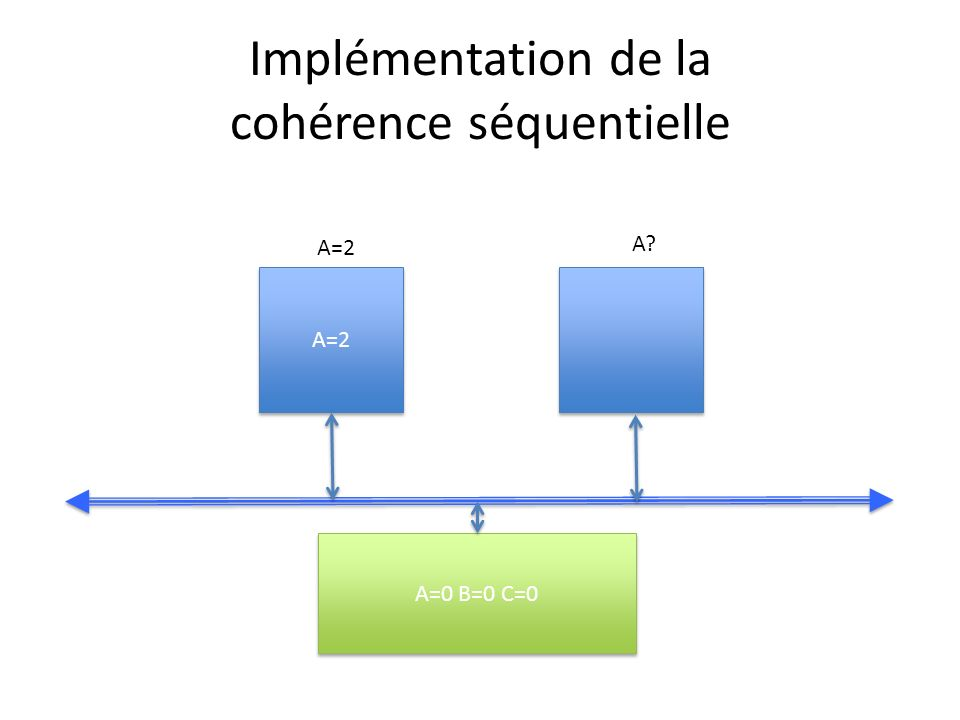 Implémentation de la cohérence séquentielle A=2 A=0 B=0 C=0 A=2 A?