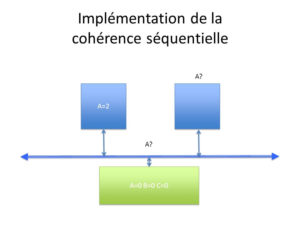Implémentation de la cohérence séquentielle A=2 A=0 B=0 C=0 A?