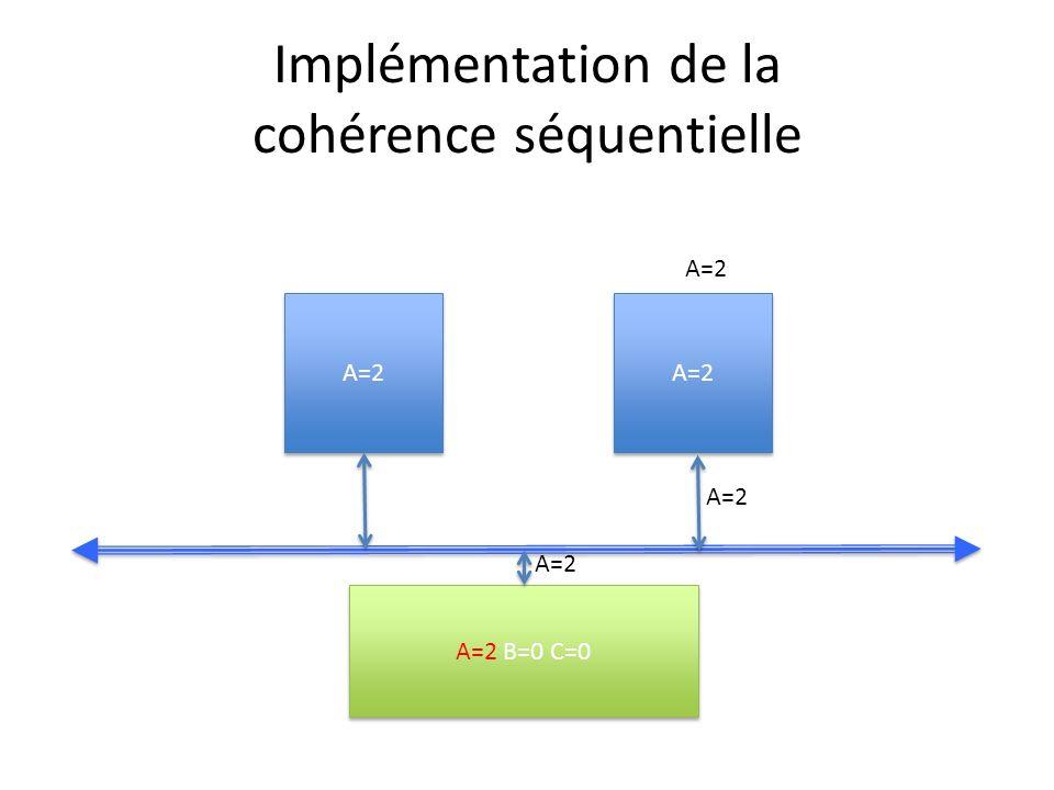 Implémentation de la cohérence séquentielle A=2 A=2 B=0 C=0 A=2