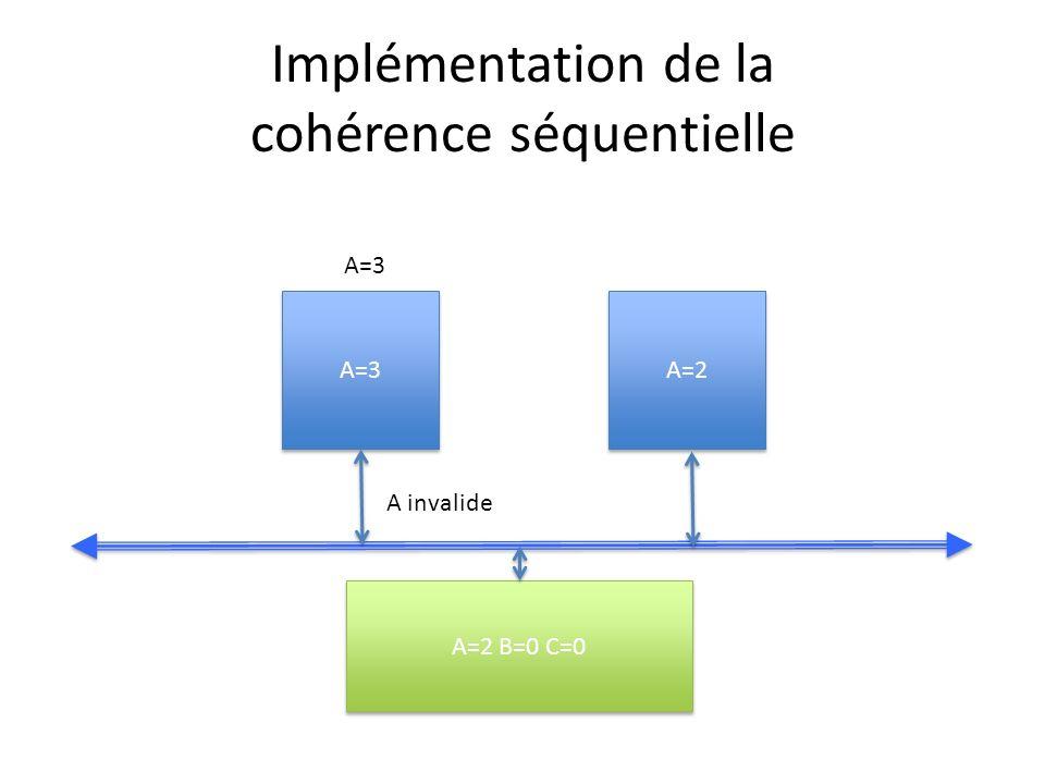 Implémentation de la cohérence séquentielle A=3 A=2 A=2 B=0 C=0 A invalide A=3
