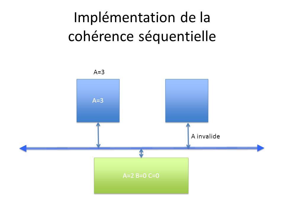 Implémentation de la cohérence séquentielle A=3 A=2 B=0 C=0 A invalide A=3