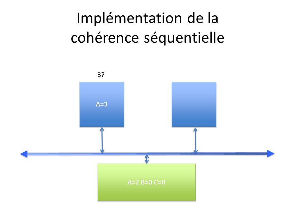 Implémentation de la cohérence séquentielle A=3 A=2 B=0 C=0 B?