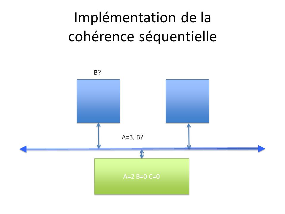 Implémentation de la cohérence séquentielle A=2 B=0 C=0 B? A=3, B?