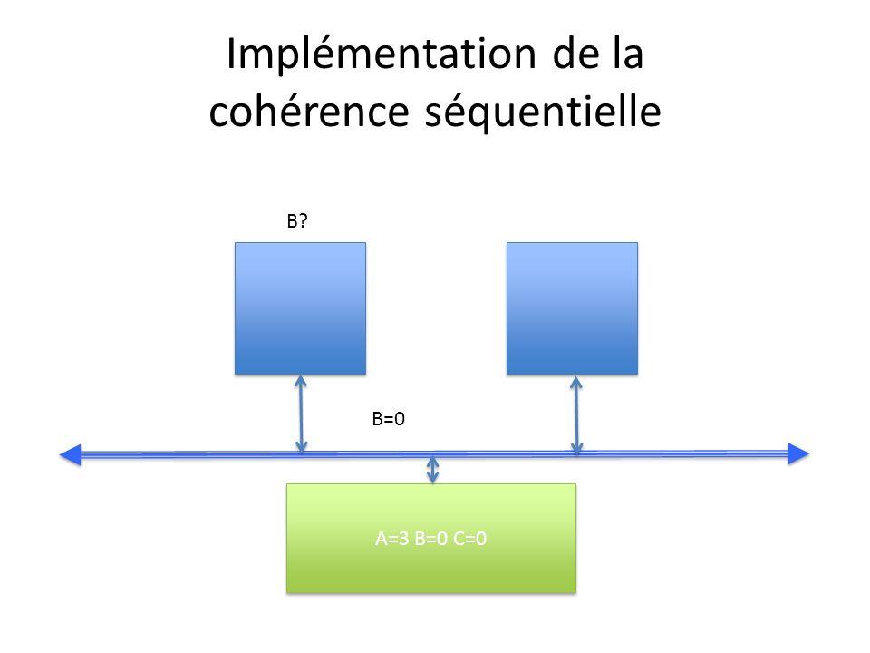 Implémentation de la cohérence séquentielle A=3 B=0 C=0 B? B=0