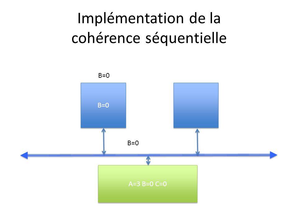 Implémentation de la cohérence séquentielle B=0 A=3 B=0 C=0 B=0