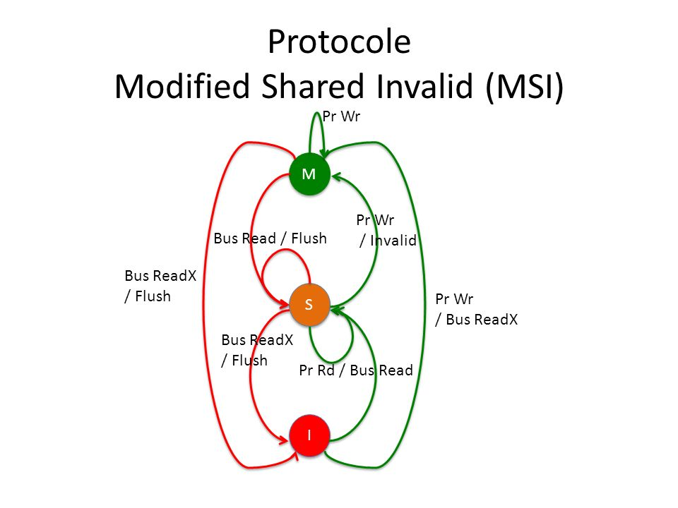 Protocole Modified Shared Invalid (MSI) M M S S I I Pr Wr / Bus ReadX Pr Wr / Invalid Bus ReadX / Flush Bus Read / Flush Bus ReadX / Flush Pr Rd / Bus