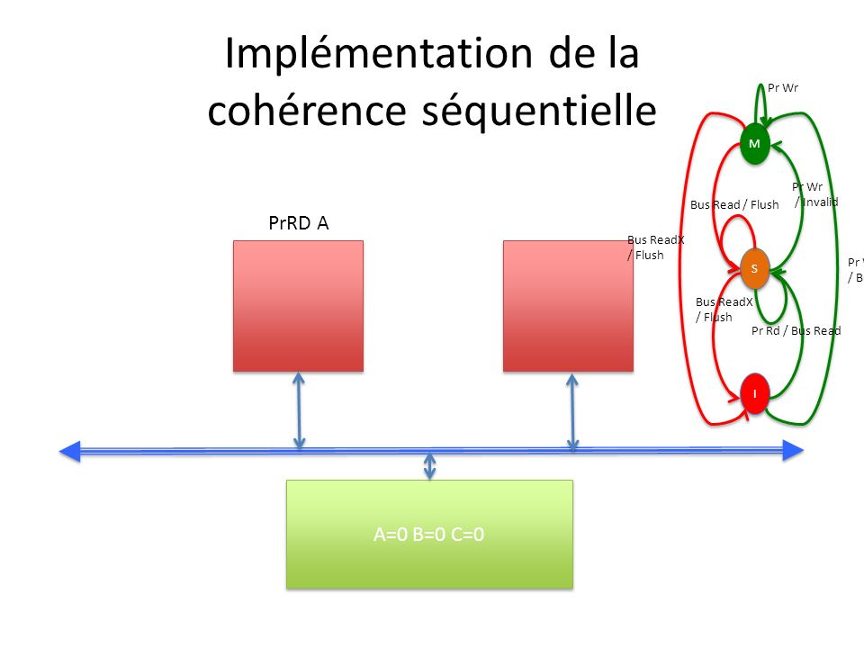 Implémentation de la cohérence séquentielle A=0 B=0 C=0 PrRD A M M S S I I Pr Wr / Bus ReadX Pr Wr / Invalid Bus ReadX / Flush Bus Read / Flush Bus Re