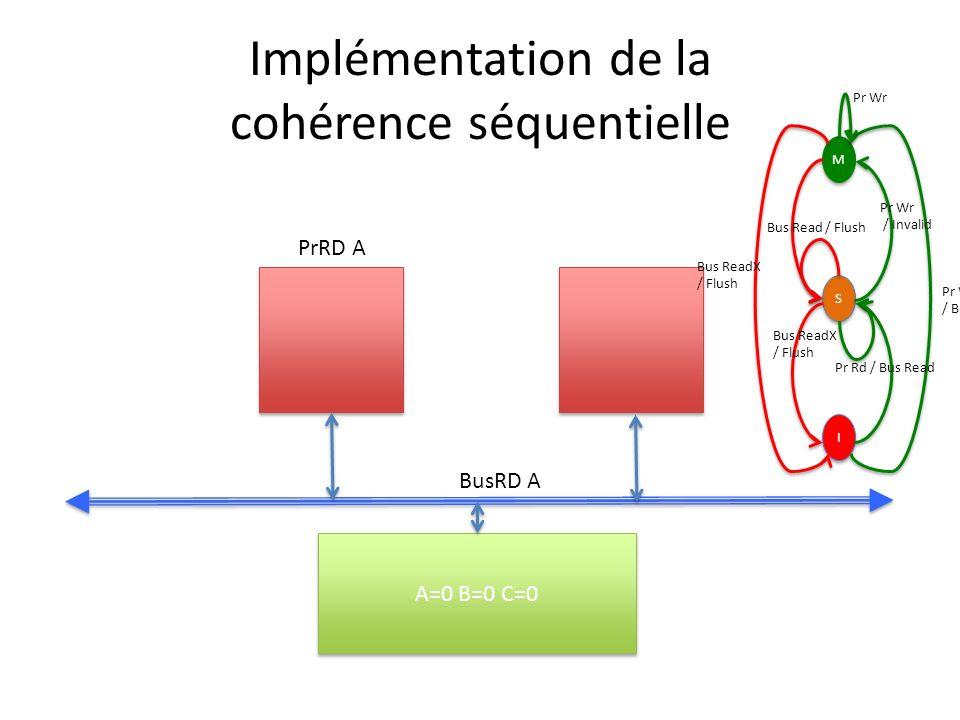 Implémentation de la cohérence séquentielle A=0 B=0 C=0 PrRD A BusRD A M M S S I I Pr Wr / Bus ReadX Pr Wr / Invalid Bus ReadX / Flush Bus Read / Flush Bus ReadX / Flush Pr Rd / Bus Read Pr Wr