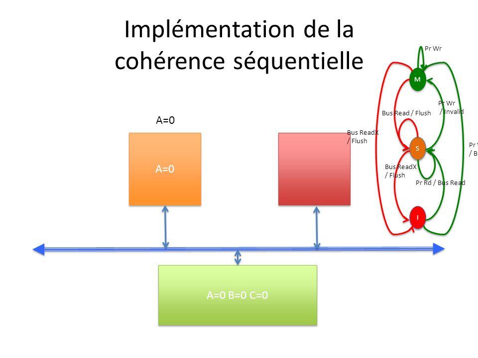 Implémentation de la cohérence séquentielle A=0 A=0 B=0 C=0 A=0 M M S S I I Pr Wr / Bus ReadX Pr Wr / Invalid Bus ReadX / Flush Bus Read / Flush Bus ReadX / Flush Pr Rd / Bus Read Pr Wr