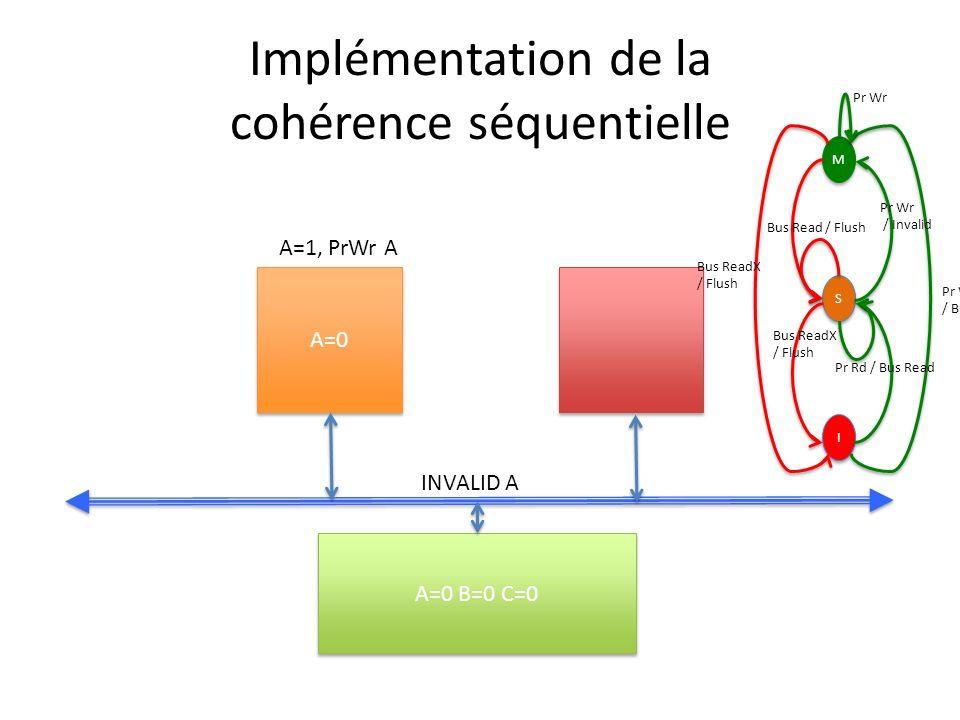 Implémentation de la cohérence séquentielle A=0 A=0 B=0 C=0 A=1, PrWr A INVALID A M M S S I I Pr Wr / Bus ReadX Pr Wr / Invalid Bus ReadX / Flush Bus Read / Flush Bus ReadX / Flush Pr Rd / Bus Read Pr Wr