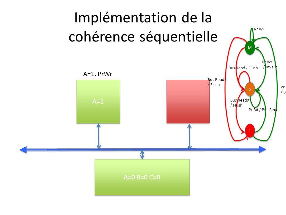 Implémentation de la cohérence séquentielle A=1 A=0 B=0 C=0 A=1, PrWr M M S S I I Pr Wr / Bus ReadX Pr Wr / Invalid Bus ReadX / Flush Bus Read / Flush Bus ReadX / Flush Pr Rd / Bus Read Pr Wr