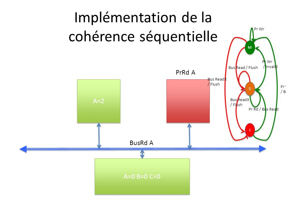 Implémentation de la cohérence séquentielle A=2 A=0 B=0 C=0 BusRd A PrRd A M M S S I I Pr Wr / Bus ReadX Pr Wr / Invalid Bus ReadX / Flush Bus Read /