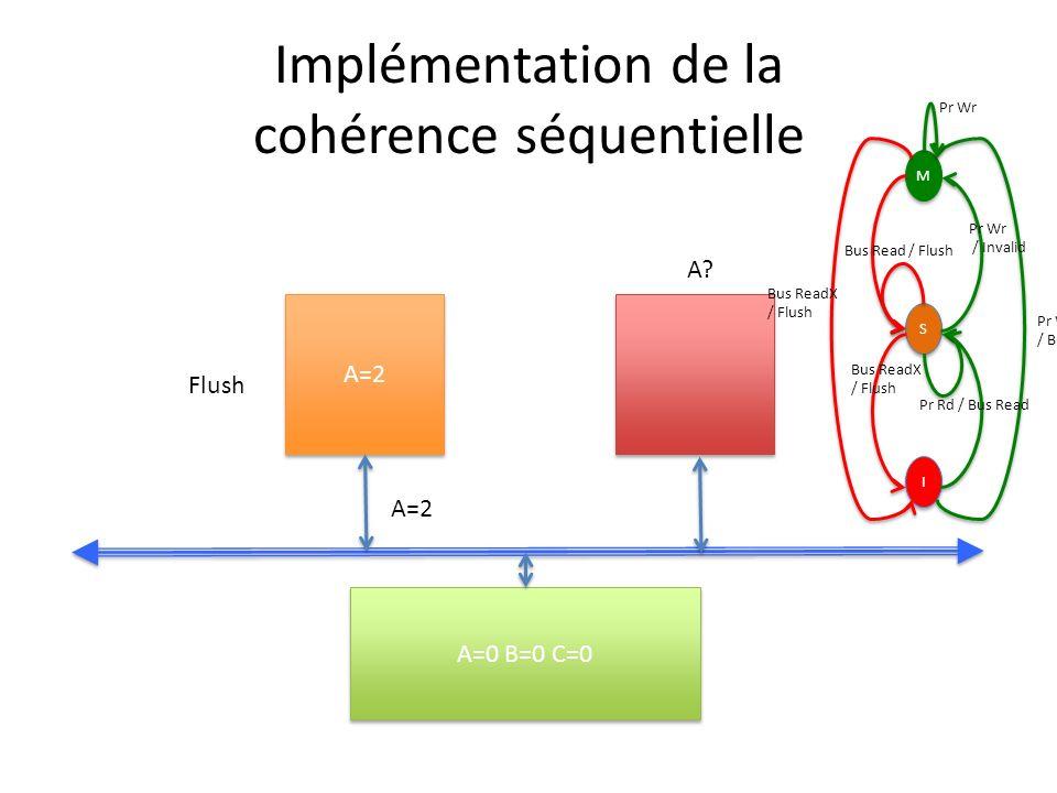 Implémentation de la cohérence séquentielle A=2 A=0 B=0 C=0 A=2 A.