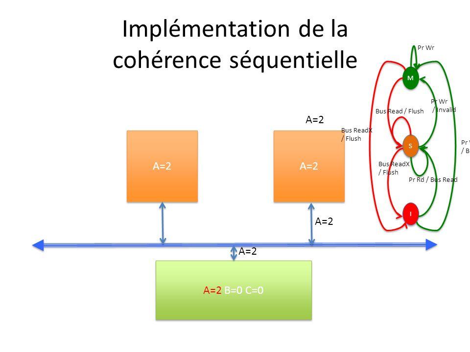 Implémentation de la cohérence séquentielle A=2 A=2 B=0 C=0 A=2 M M S S I I Pr Wr / Bus ReadX Pr Wr / Invalid Bus ReadX / Flush Bus Read / Flush Bus ReadX / Flush Pr Rd / Bus Read Pr Wr