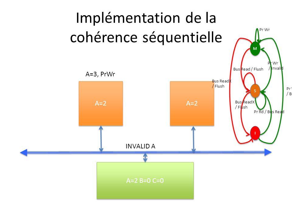 Implémentation de la cohérence séquentielle A=2 A=2 B=0 C=0 INVALID A A=3, PrWr M M S S I I Pr Wr / Bus ReadX Pr Wr / Invalid Bus ReadX / Flush Bus Read / Flush Bus ReadX / Flush Pr Rd / Bus Read Pr Wr