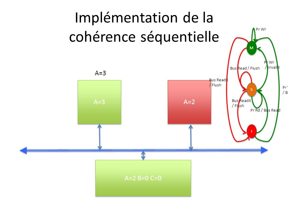 Implémentation de la cohérence séquentielle A=3 A=2 A=2 B=0 C=0 A=3 M M S S I I Pr Wr / Bus ReadX Pr Wr / Invalid Bus ReadX / Flush Bus Read / Flush B