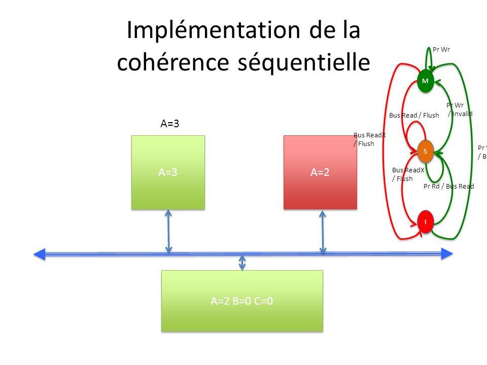Implémentation de la cohérence séquentielle A=3 A=2 A=2 B=0 C=0 A=3 M M S S I I Pr Wr / Bus ReadX Pr Wr / Invalid Bus ReadX / Flush Bus Read / Flush Bus ReadX / Flush Pr Rd / Bus Read Pr Wr