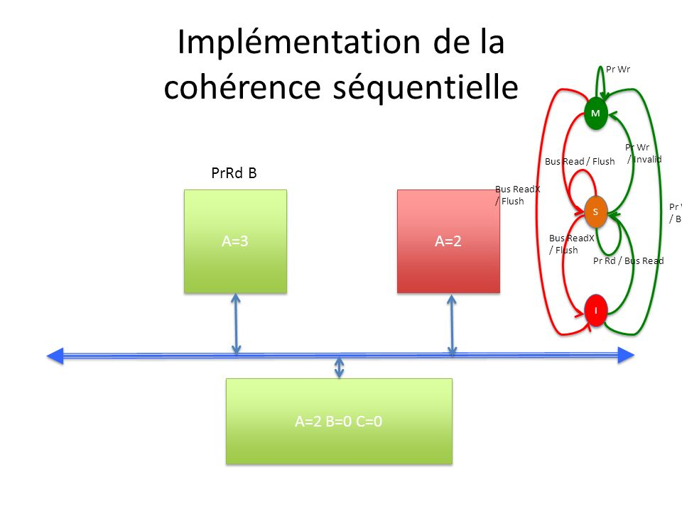 Implémentation de la cohérence séquentielle A=3 A=2 A=2 B=0 C=0 PrRd B M M S S I I Pr Wr / Bus ReadX Pr Wr / Invalid Bus ReadX / Flush Bus Read / Flus