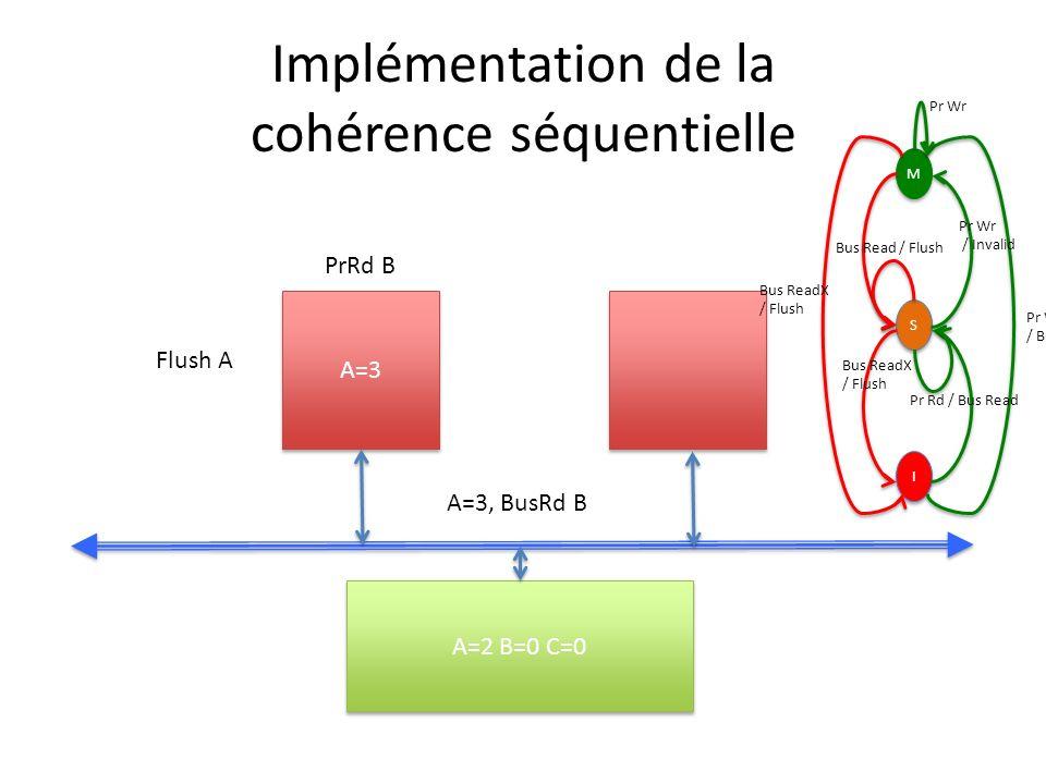 Implémentation de la cohérence séquentielle A=3 A=2 B=0 C=0 PrRd B A=3, BusRd B Flush A M M S S I I Pr Wr / Bus ReadX Pr Wr / Invalid Bus ReadX / Flush Bus Read / Flush Bus ReadX / Flush Pr Rd / Bus Read Pr Wr
