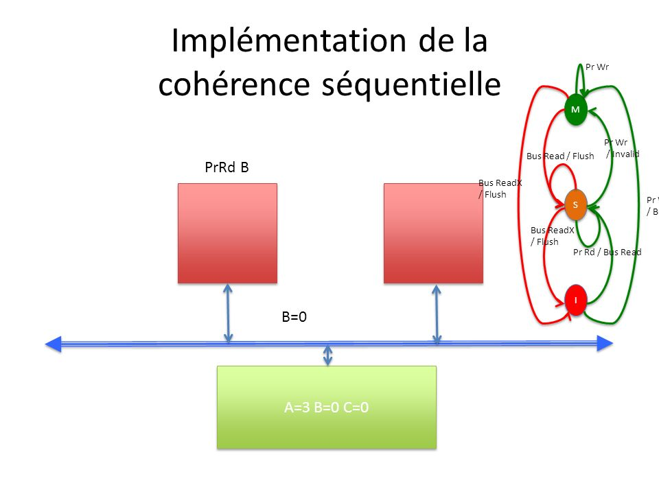 Implémentation de la cohérence séquentielle A=3 B=0 C=0 B=0 PrRd B M M S S I I Pr Wr / Bus ReadX Pr Wr / Invalid Bus ReadX / Flush Bus Read / Flush Bu