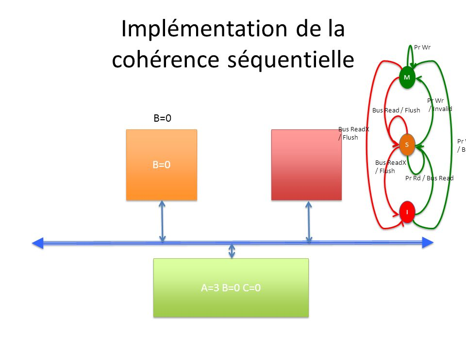 Implémentation de la cohérence séquentielle B=0 A=3 B=0 C=0 B=0 M M S S I I Pr Wr / Bus ReadX Pr Wr / Invalid Bus ReadX / Flush Bus Read / Flush Bus R