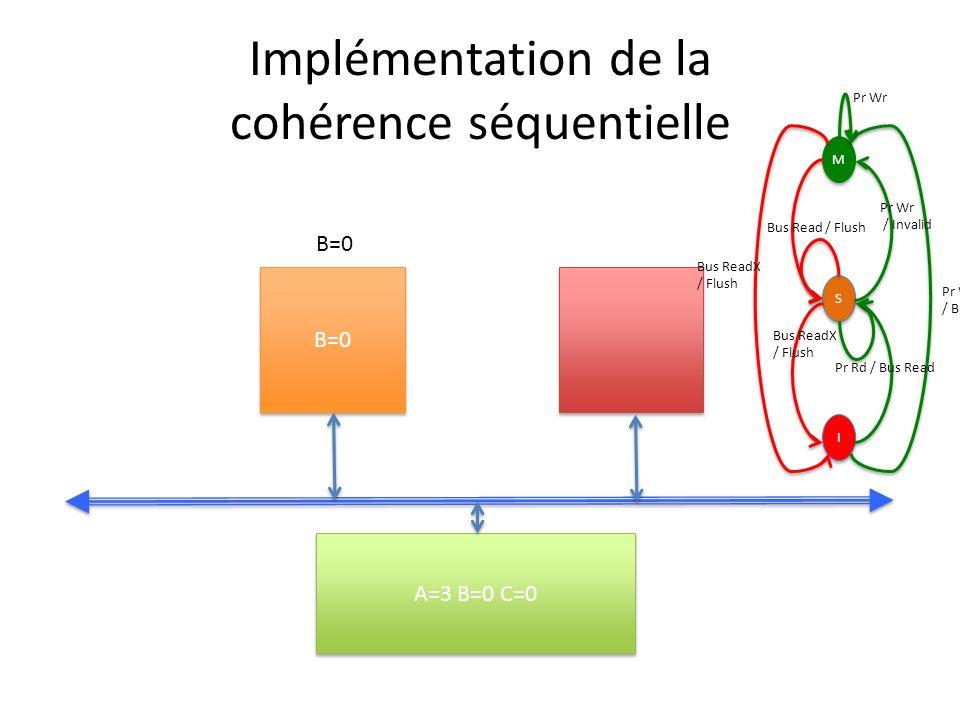 Implémentation de la cohérence séquentielle B=0 A=3 B=0 C=0 B=0 M M S S I I Pr Wr / Bus ReadX Pr Wr / Invalid Bus ReadX / Flush Bus Read / Flush Bus ReadX / Flush Pr Rd / Bus Read Pr Wr