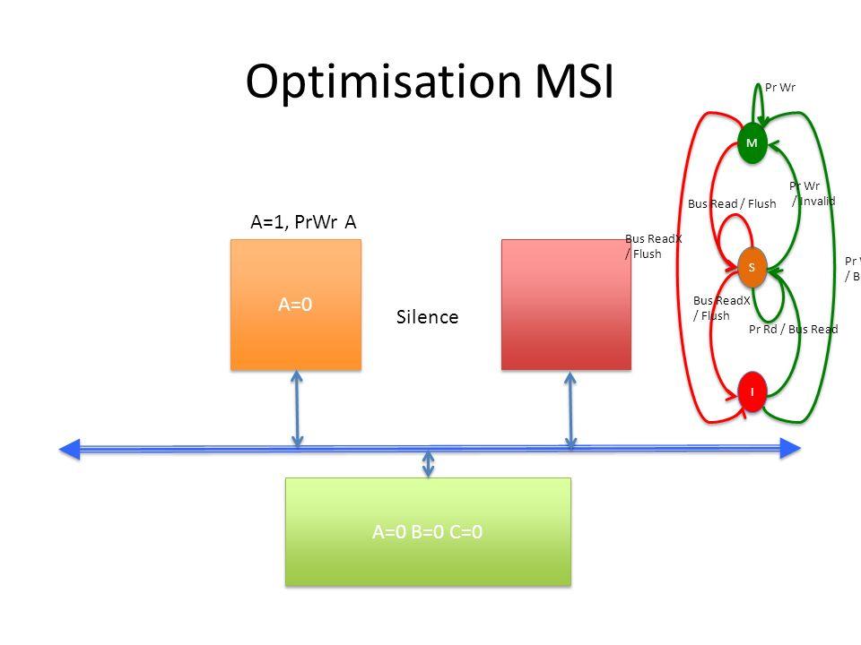 Optimisation MSI A=0 A=0 B=0 C=0 A=1, PrWr A M M S S I I Pr Wr / Bus ReadX Pr Wr / Invalid Bus ReadX / Flush Bus Read / Flush Bus ReadX / Flush Pr Rd / Bus Read Pr Wr Silence