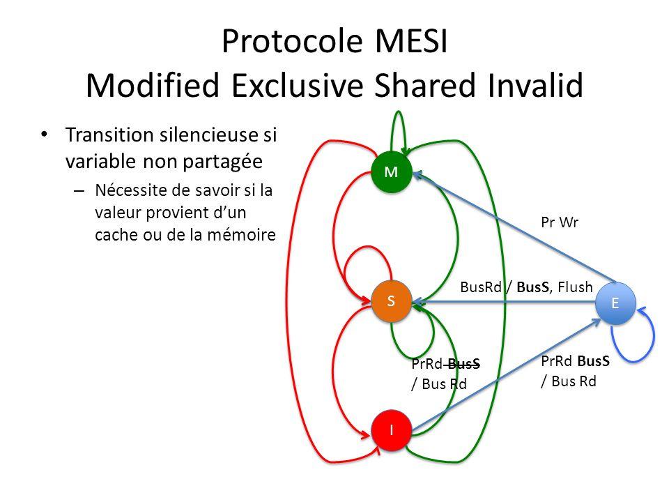 Protocole MESI Modified Exclusive Shared Invalid Transition silencieuse si variable non partagée – Nécessite de savoir si la valeur provient dun cache ou de la mémoire M M S S I I Pr Wr PrRd BusS / Bus Rd E E BusRd / BusS, Flush PrRd BusS / Bus Rd